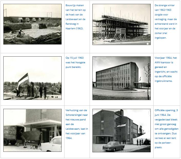 Bouw AWV-kantoor en opening 1964