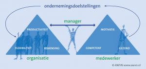 De lijnmanager verbindt de organisatiedoelstellingen met de medewerkers