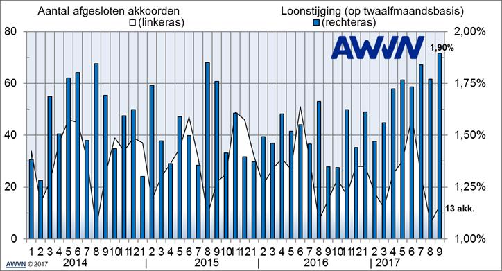 Grafiek bij het persbericht van AWVN, 12 oktober 2017