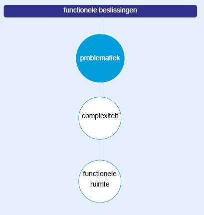 Schematische weergave functionele beslissingen ORBA-methode