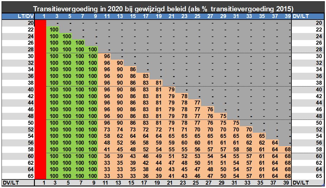 Transitievergoeding in 2020 bij gewijzigd beleid