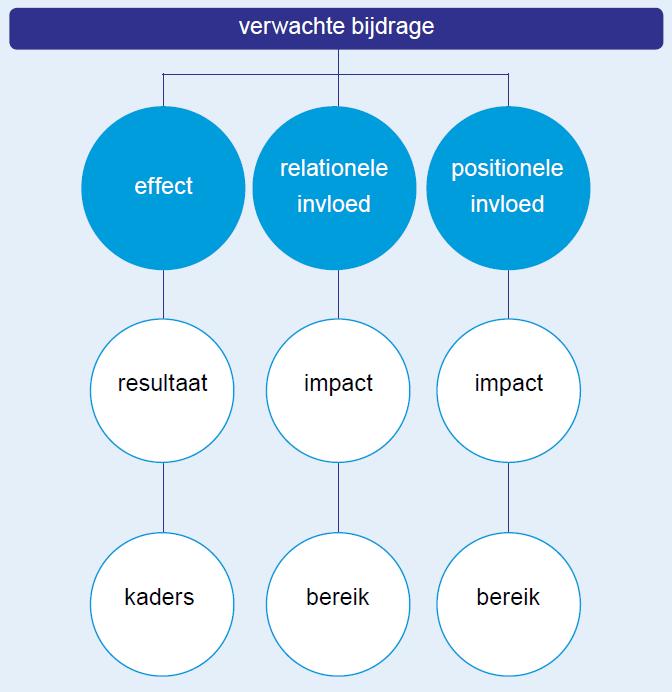 Schematische weergave verwachte bijdrage ORBA-systematiek