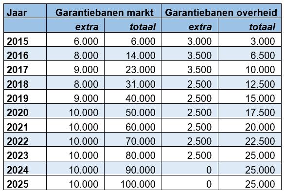 Tabel garantiebanen