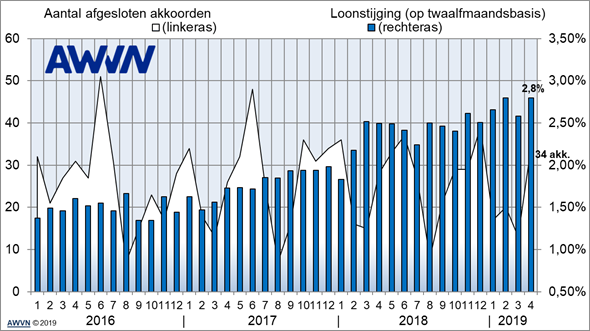 Loonontwikkeling_april_2019