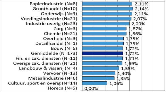 Cao-jaar 2021, tussenevaluatie cao-jaar 2021, loonontwikkeling