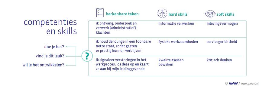 wendbaar, wendbaar organiseren, skills, competenties